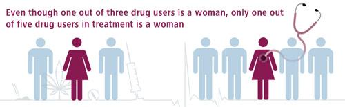 Femmes en traitement