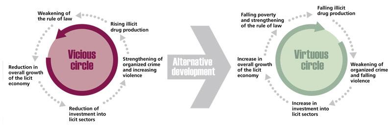 Alternative Development
