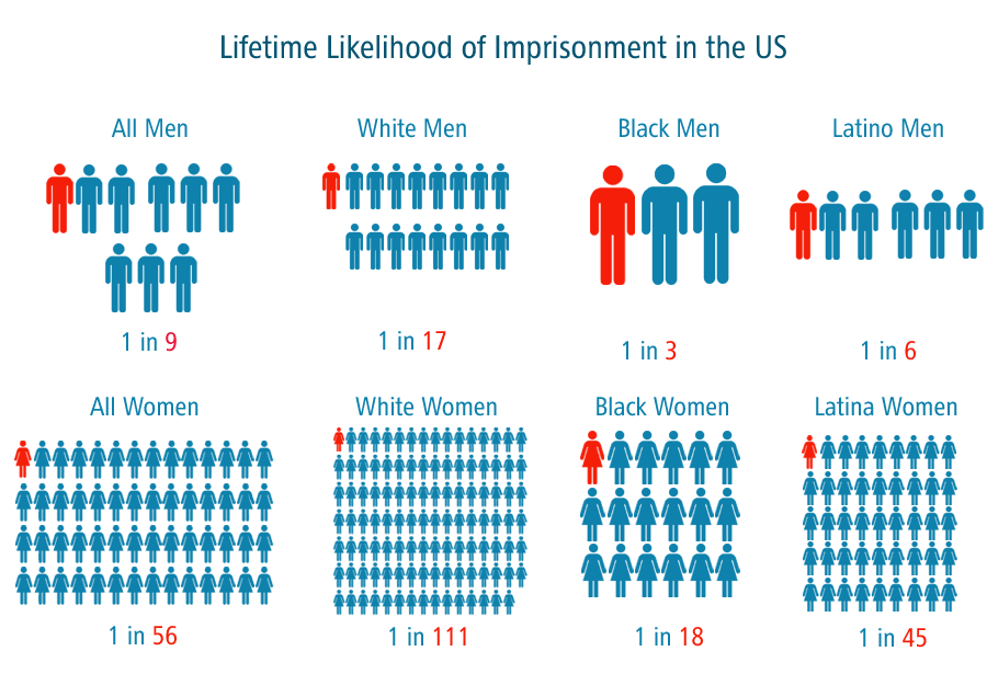 Lifetime likelihood of imprisonment in the US