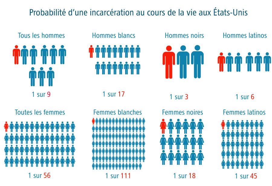Probabilité d'une incarcération selon le groupe ethnique aux Etats-Unis
