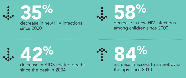 AIDS Key Figures (source UNAIDS)