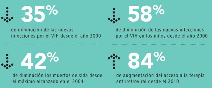 Sida, cifras claves en el 2015 (fuente ONUSIDA)