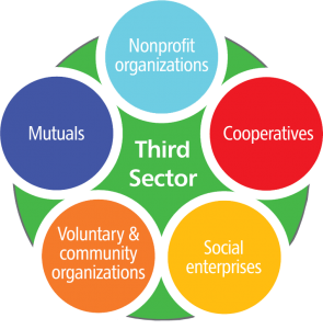 Graphic of third sector