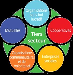 Graphique tiers secteur
