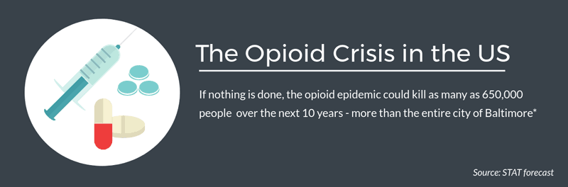 The opioid crisis in the US