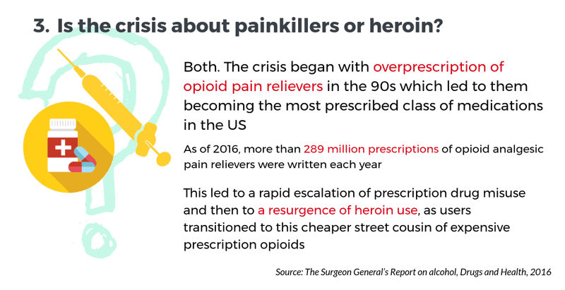 Is the crisis about painkillers or heroin?
