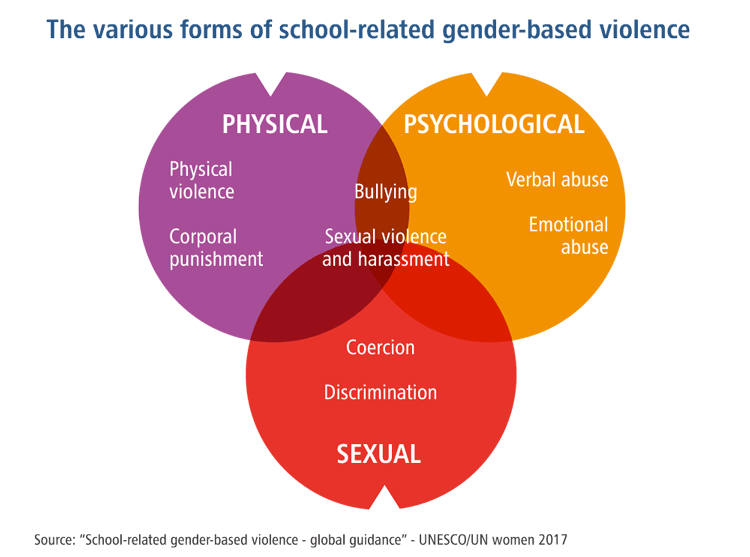 The various forms of school-related gender-based violence