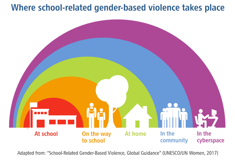 Where school-related gender-based violence takes place