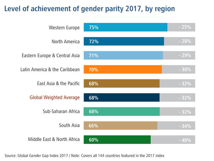 Level of achievement of gender parity 2017, by region