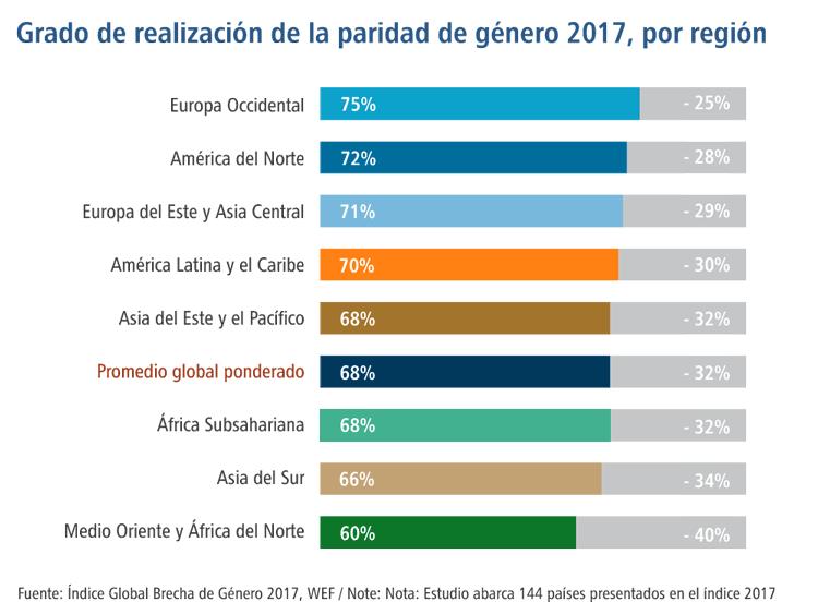 Grado de realización de la paridad de género 2017, por región