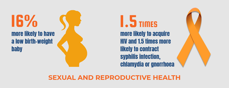 Violence against women: health impact - sexual and reproductive health