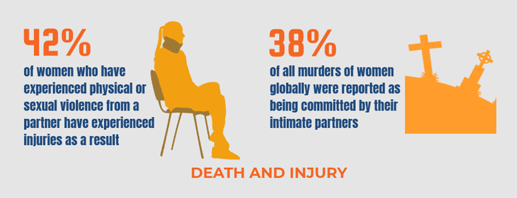 Violence against women: health impact - death and injury