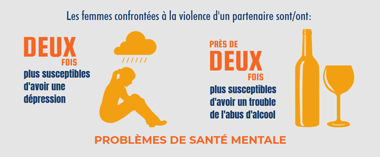 Violences contre les femmes: impact sur la santé - santé mentale