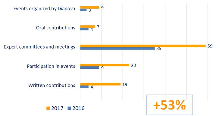 2016 vs 2017 activity table