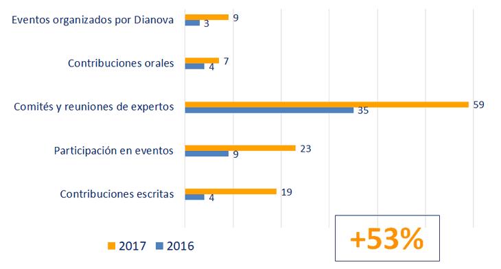 Gráfico comparativo de las actividades de Dianova 2016 y 2017