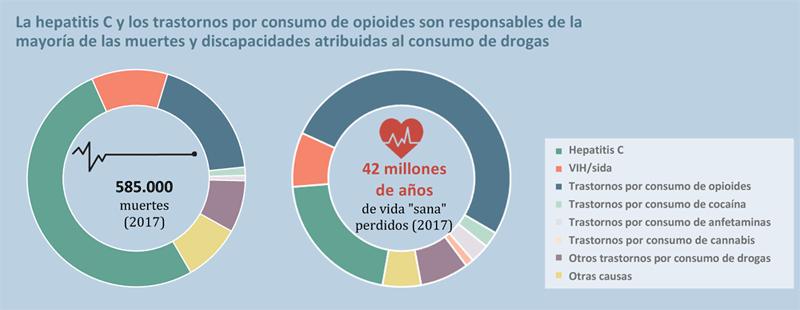 Muertes asociadas al uso de drogas