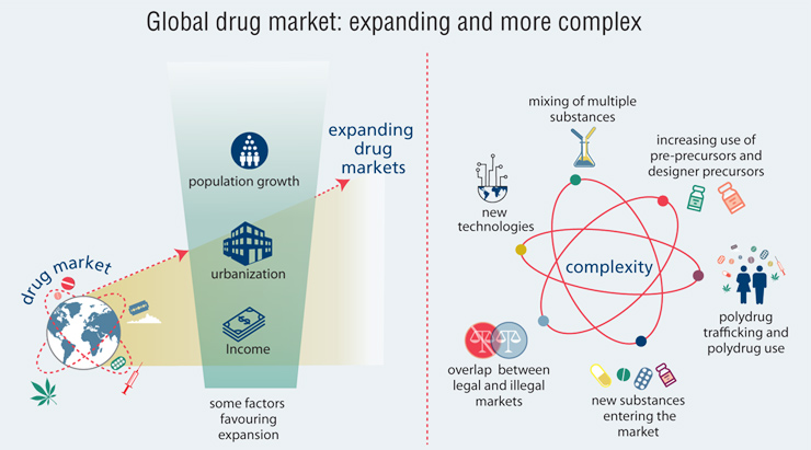 Global drug market