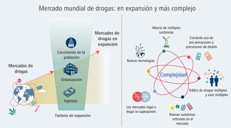 El mercado mundial de drogas está en expansion y más complejo