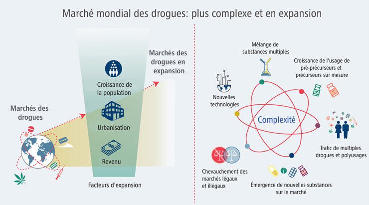 Le marché mondial des drogues est en expansion et plus complexe