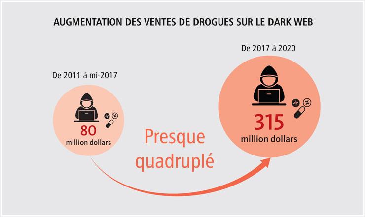 Augmentation des ventes de drogues sur le dark web