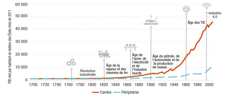 Le progrès technologique et l'inégalité à travers les âges